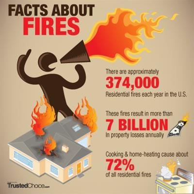 Facts About Fires
